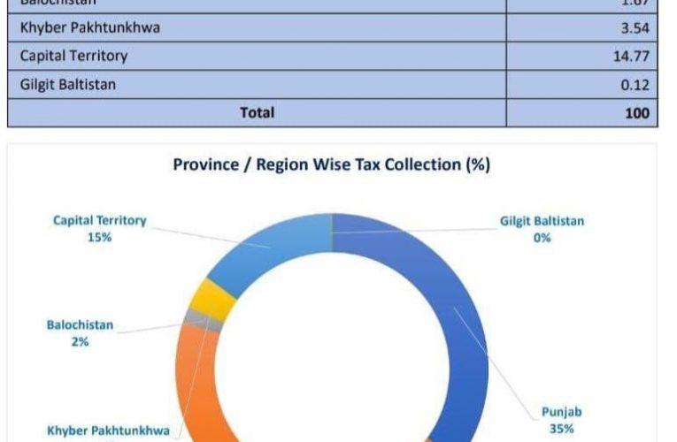 Punjab is the largest province, but Sindh generates largest tax revenue.